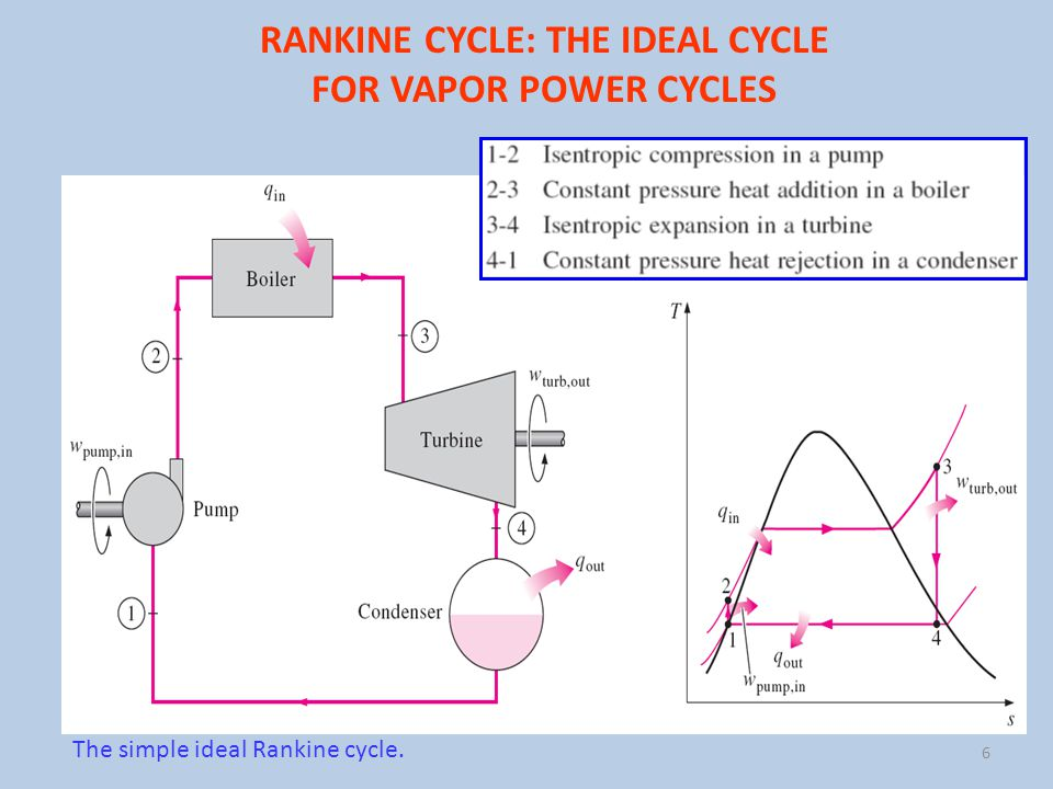 analysis of a vapor power plant To develop the organic rankine-vapor compression ice maker driven by solar energy, a thermodynamic model was developed and the effects of generation temperature, condensation temperature, and working fluid types on the system performance were analyzed.