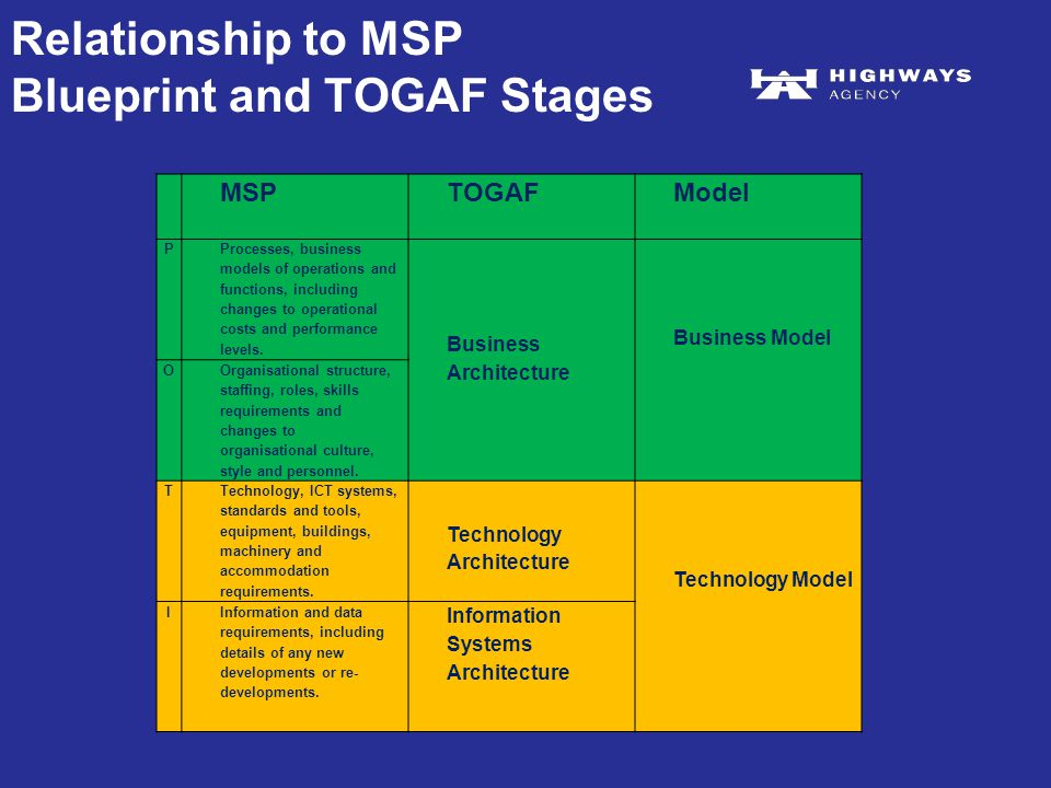Ea modelling guidelines ppt video online download relationship to msp blueprint and togaf stages malvernweather Image collections