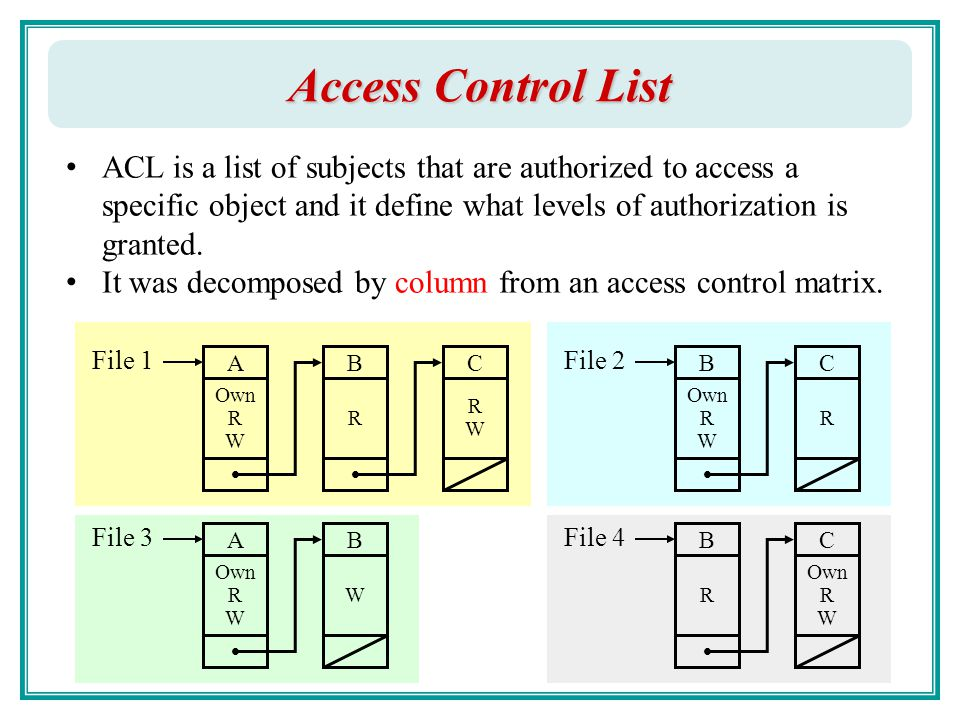 Access Control: Part I Chao-Hsien Chu, Ph D  - ppt download