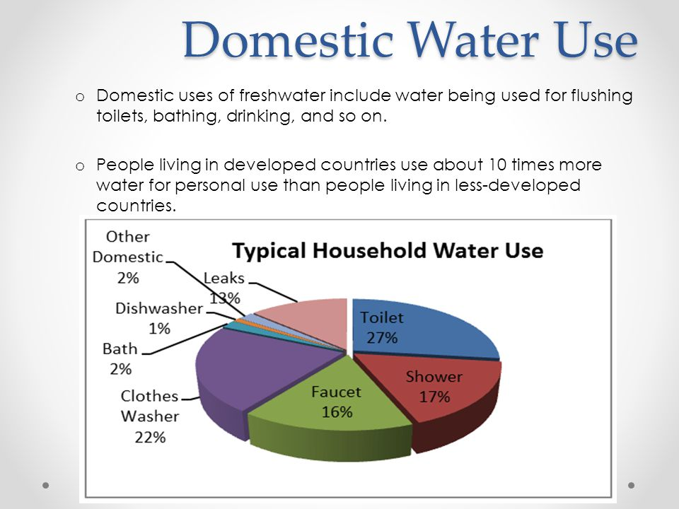 Global Water Resources And Use Ppt Video Online Download