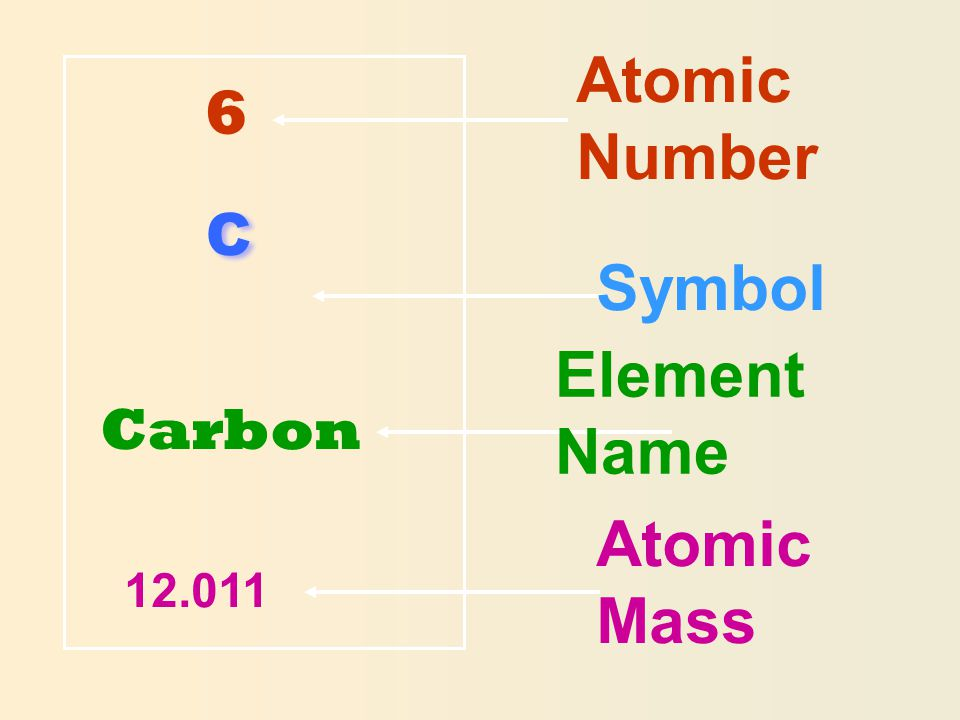 Atomic Number 6 C Carbon Symbol Element Name Atomic Mass
