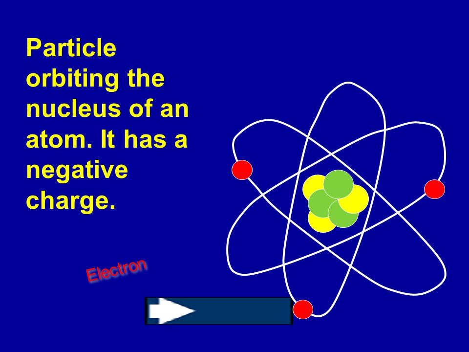 Particle orbiting the nucleus of an atom. It has a negative charge.
