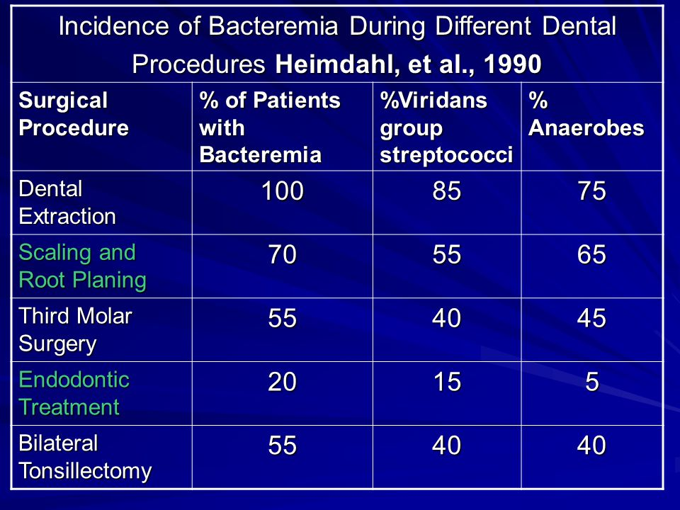 Incidence of Bacteremia During Different Dental