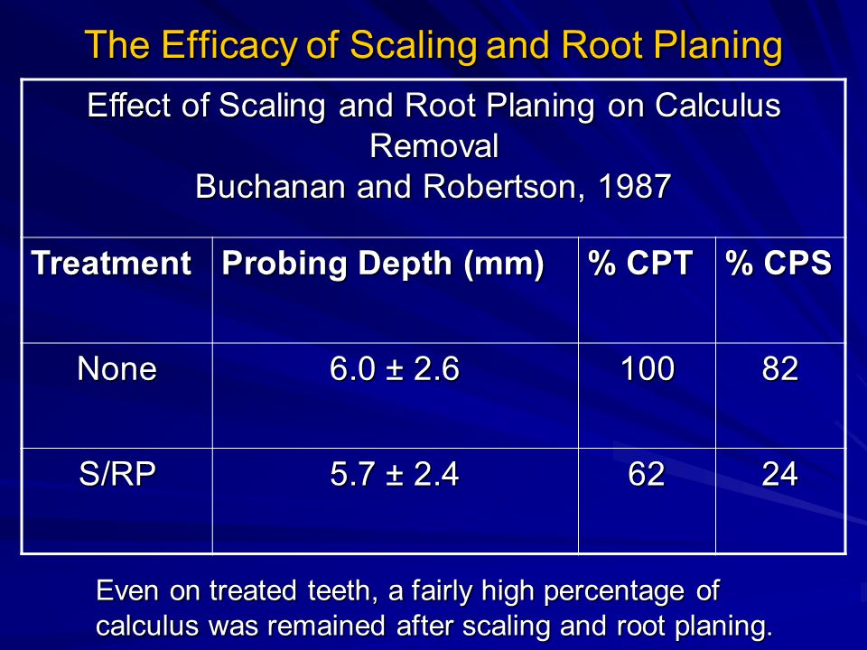 The Efficacy of Scaling and Root Planing