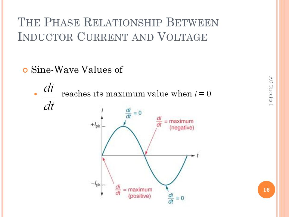 phase shift between voltage and current relationship