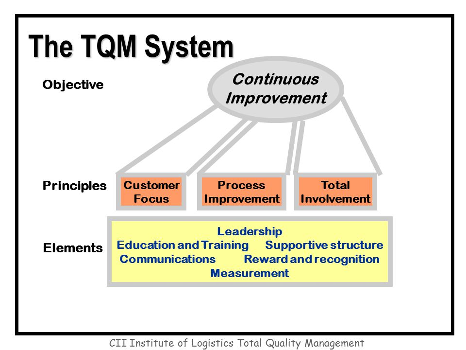 an analysis of the purpose of total quality management Leadership information and analysis management of process quality customer focus and satisfaction organizing for total quality management understanding data in part ii, the tools and techniques needed to conduct analytic studies for the purpose of quality improvement are discussed.