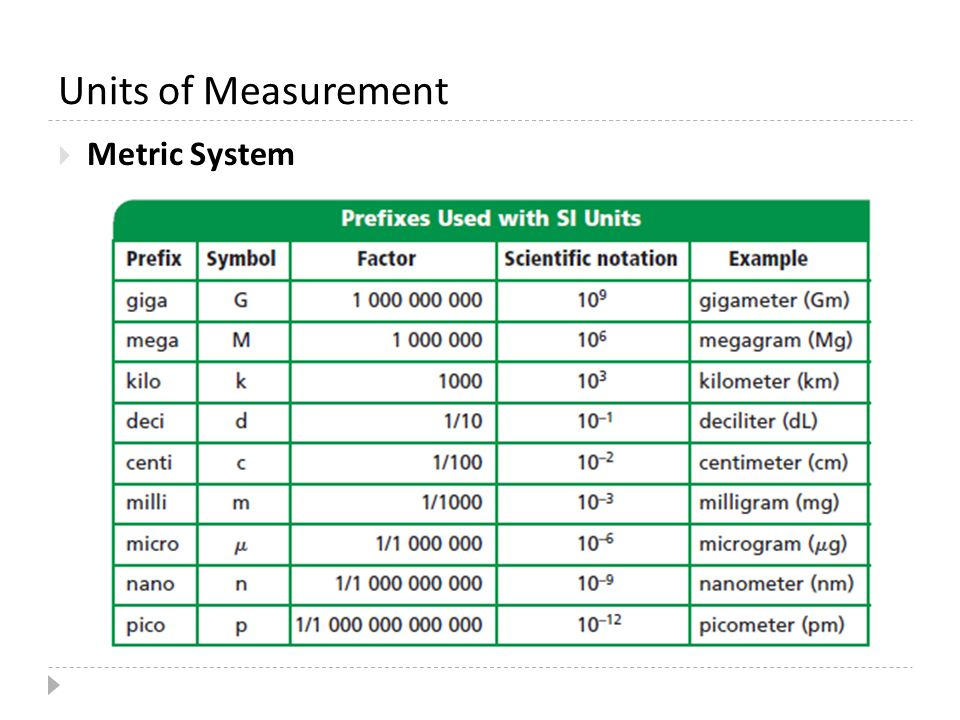 Math Unit The Metric System Scientific Notation Factor Labeling