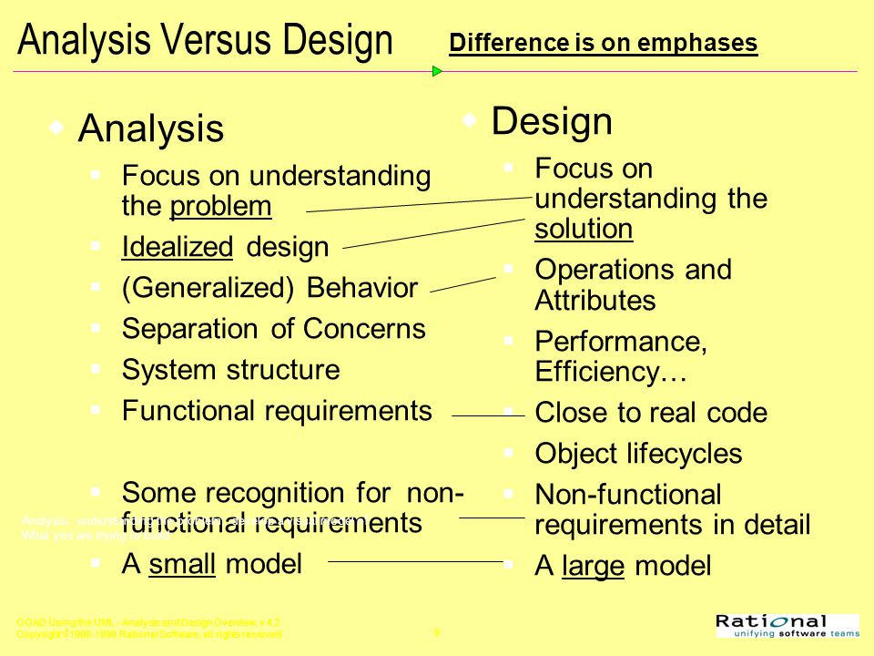 Object Oriented Analysis And Design Using The Uml Ppt Video Online Download