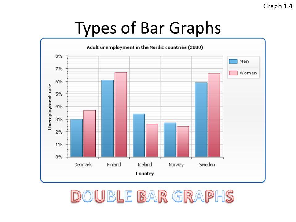 Bar Graphs  - ppt video online download