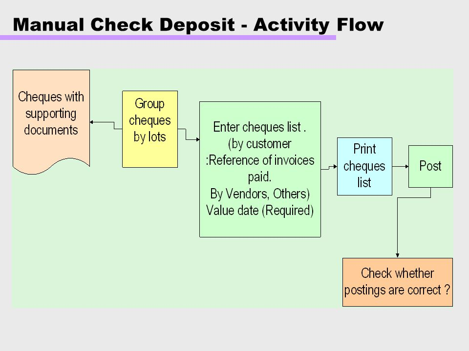 Bank Accounting. - ppt video online downloadSlidePlayer