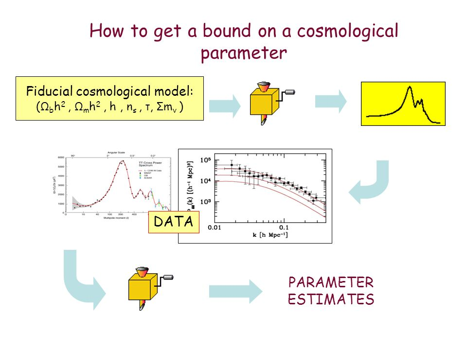 How to get a bound on a cosmological parameter