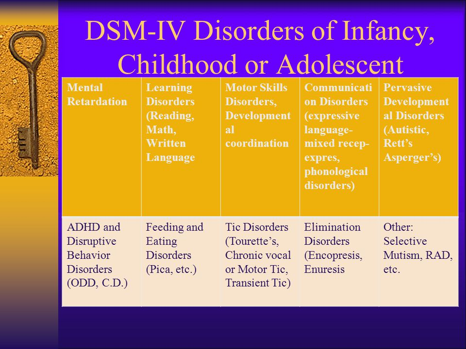 DSM-IV Disorders of Infancy, Childhood or Adolescent