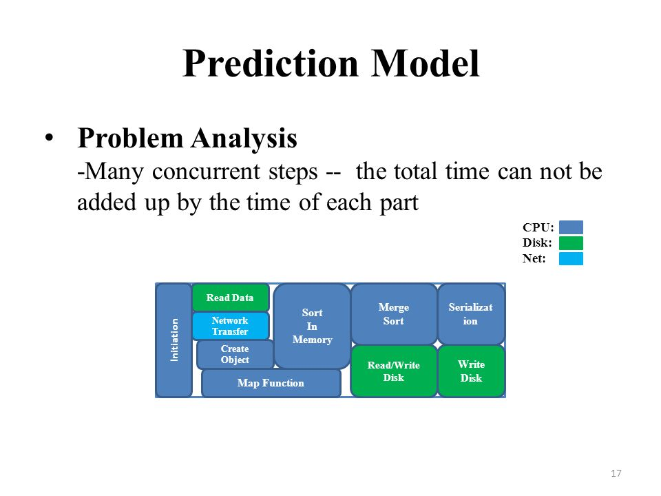 Prediction Model Problem Analysis -Many concurrent steps -- the total time can not be added up by the time of each part.