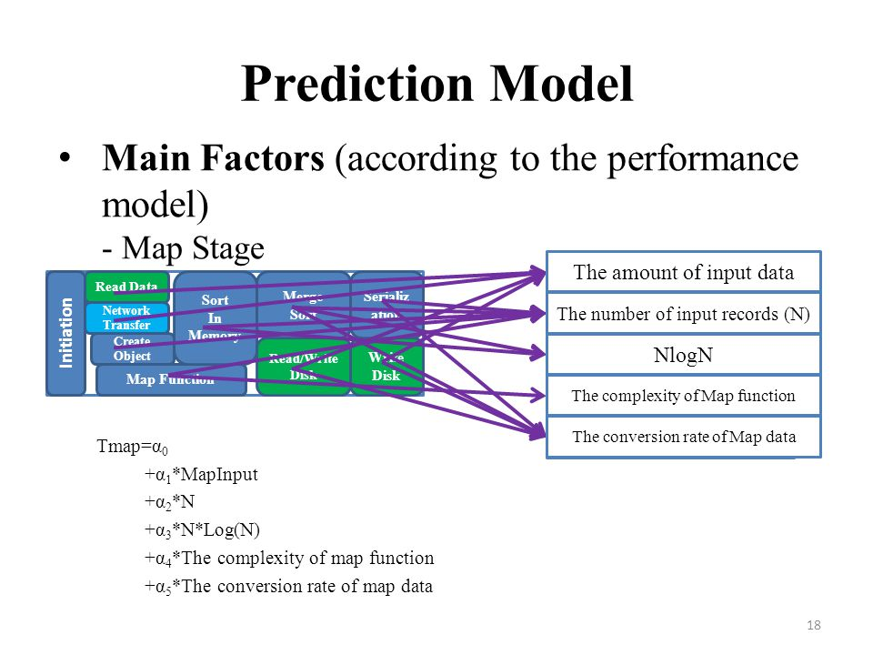 Prediction Model Main Factors (according to the performance model) - Map Stage. Tmap=α0. +α1*MapInput.