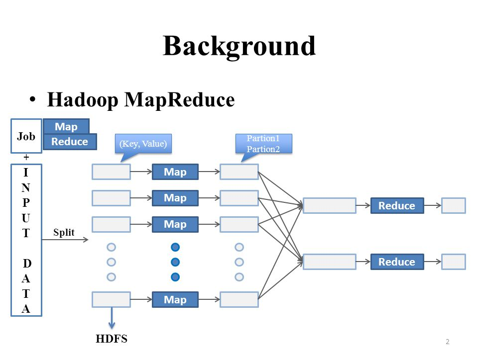Background Hadoop MapReduce I N P U T D A Job Map Map Map Map Map