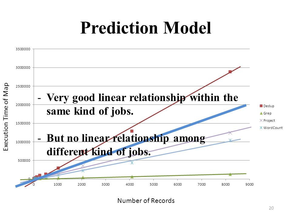 Prediction Model Execution Time of Map. Very good linear relationship within the same kind of jobs.