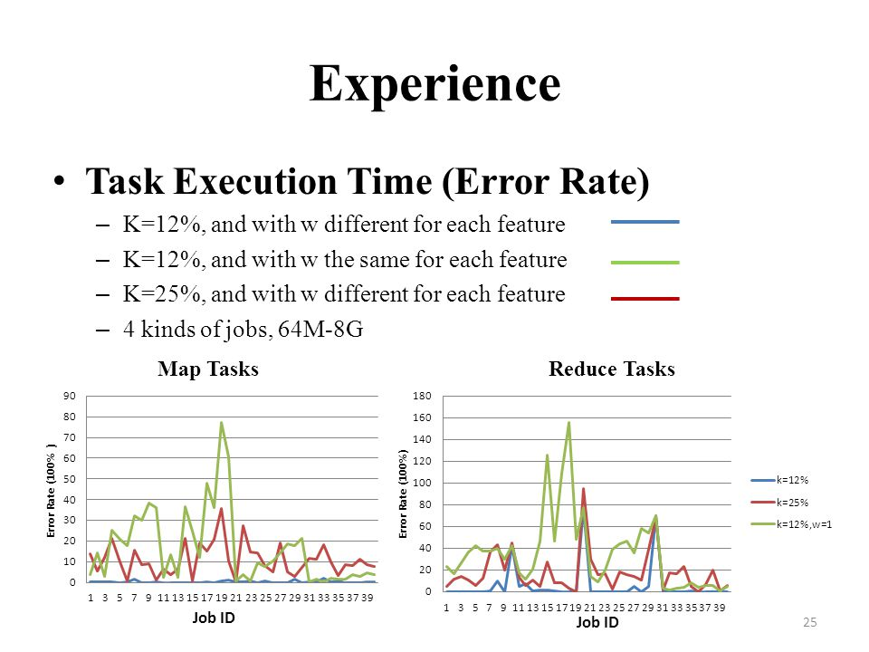 Experience Task Execution Time (Error Rate)