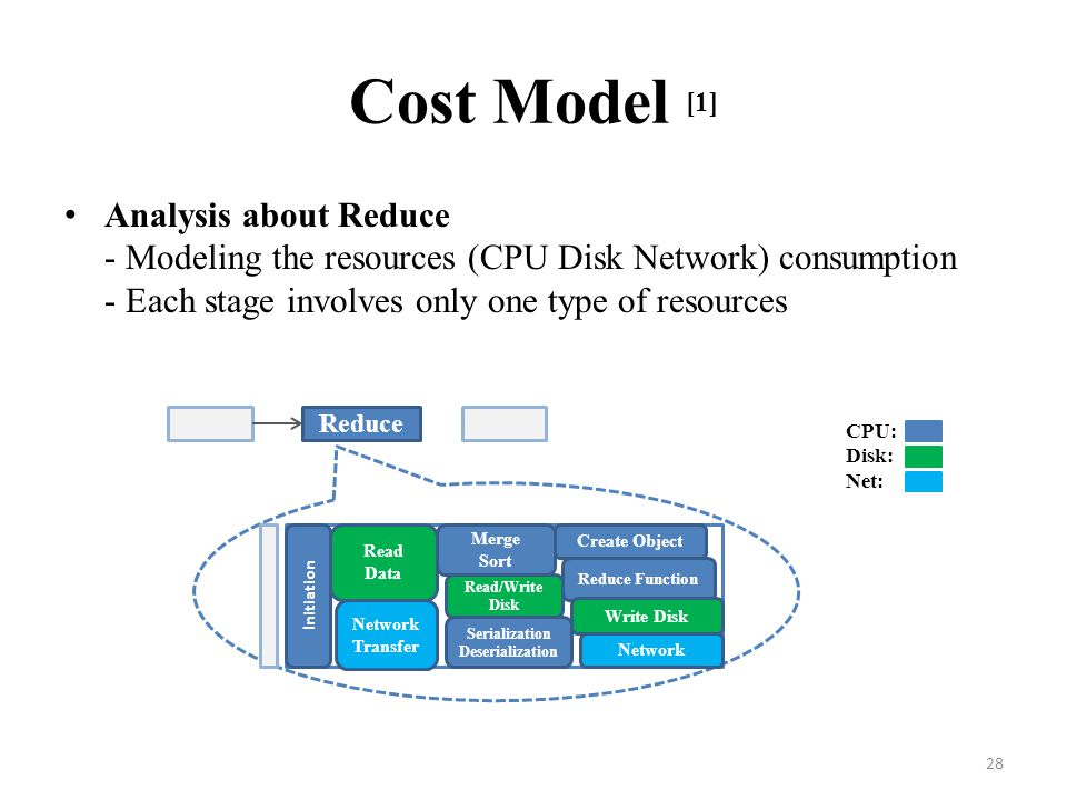 Cost Model [1] Analysis about Reduce - Modeling the resources (CPU Disk Network) consumption - Each stage involves only one type of resources.