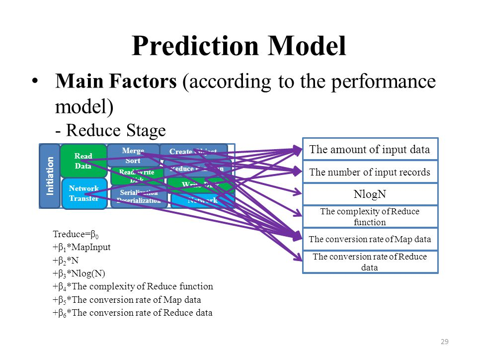 Prediction Model Main Factors (according to the performance model) - Reduce Stage. Treduce=β0. +β1*MapInput.