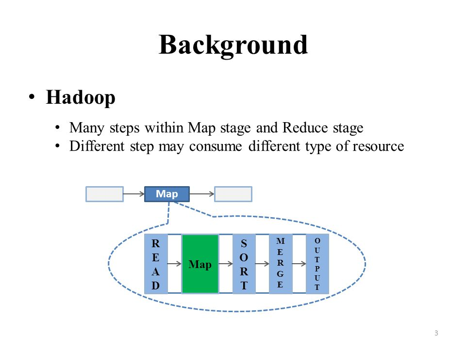 Background Hadoop Many steps within Map stage and Reduce stage