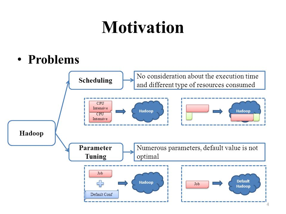 Motivation Problems Scheduling