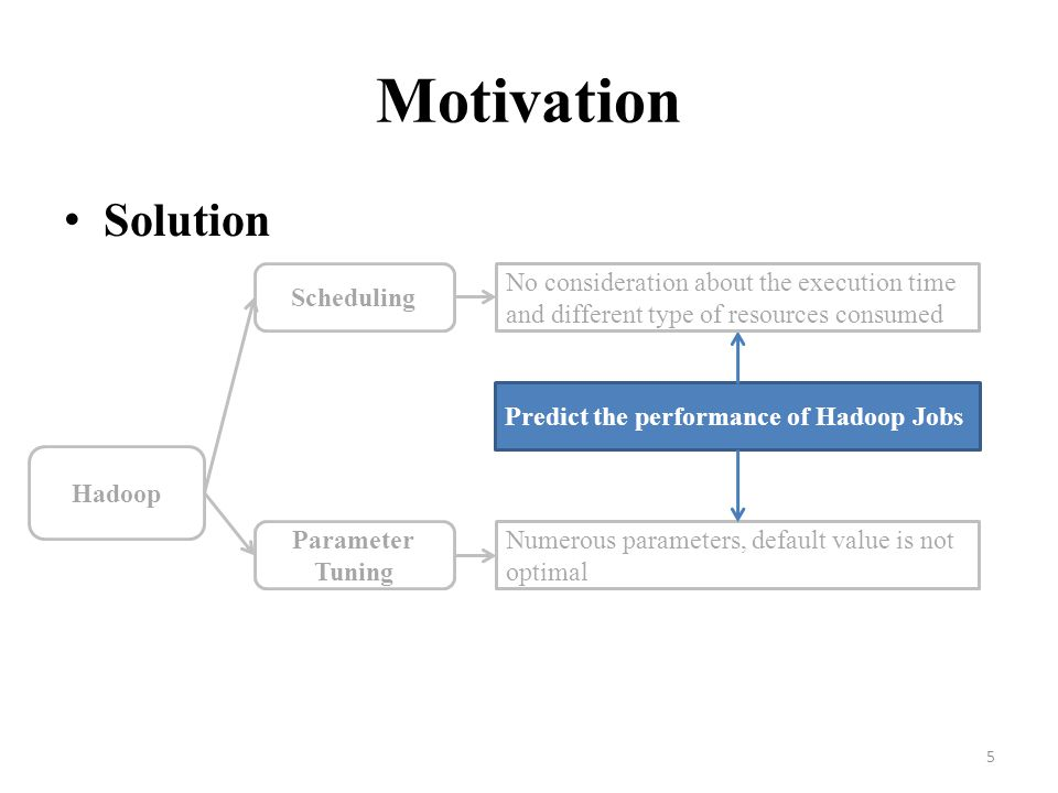 Motivation Solution Scheduling
