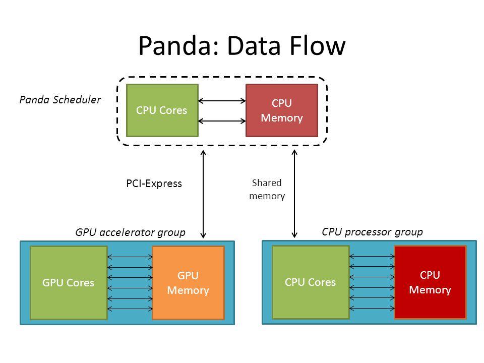 Panda mapreduce framework on gpus and cpus ppt video online panda data flow panda scheduler cpu memory cpu cores pci express sciox Images