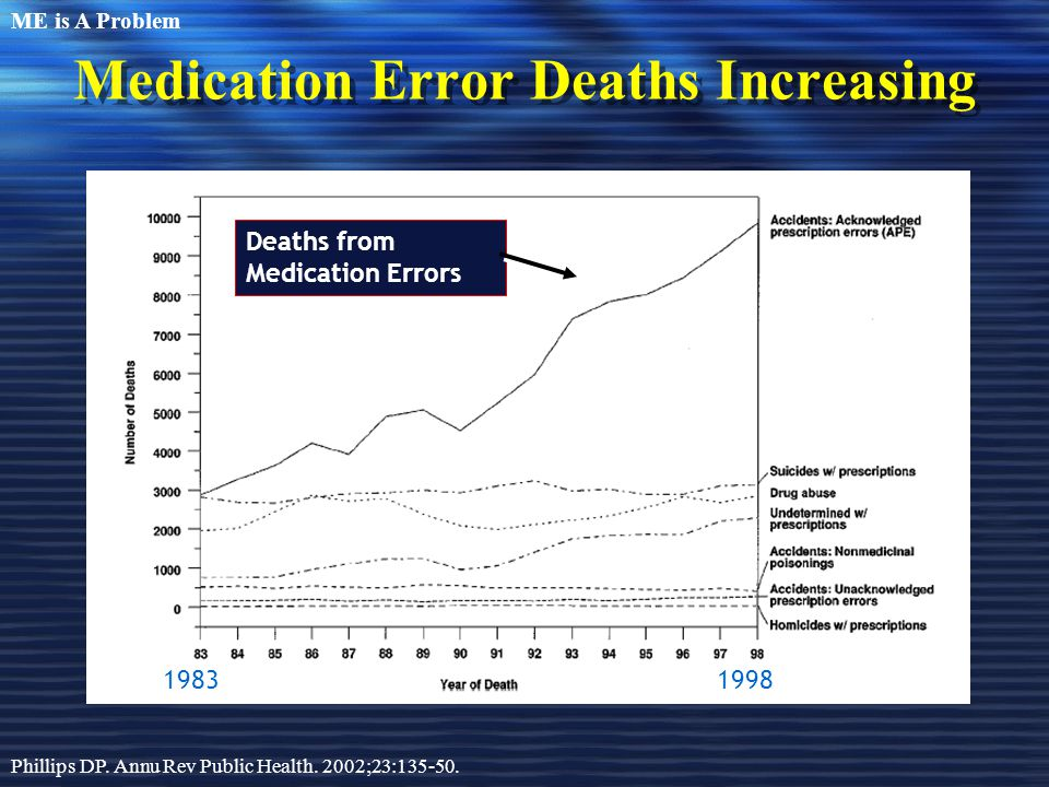 Medication Error Deaths Increasing