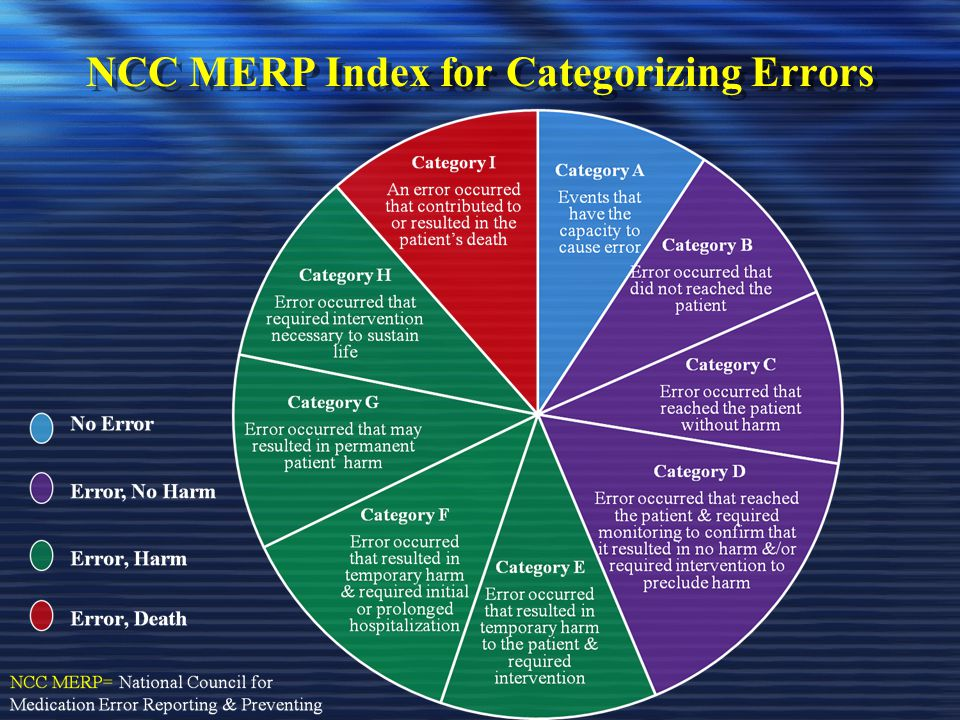 NCC MERP Index for Categorizing Errors