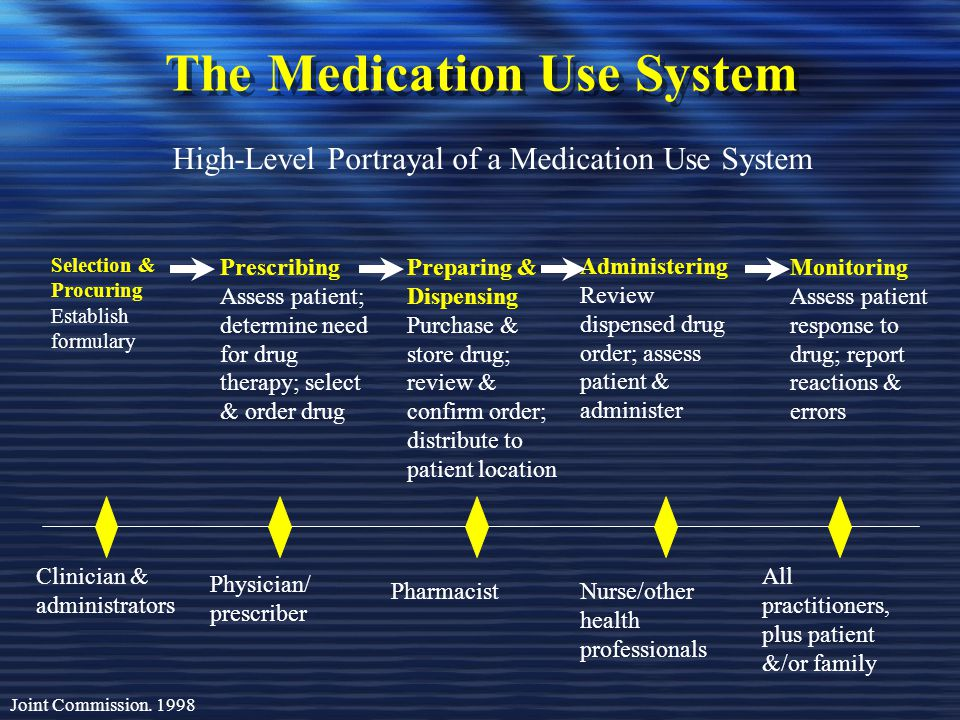 The Medication Use System
