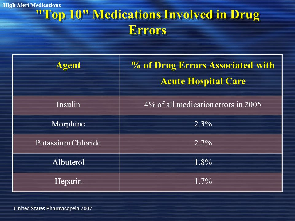 Top 10 Medications Involved in Drug Errors