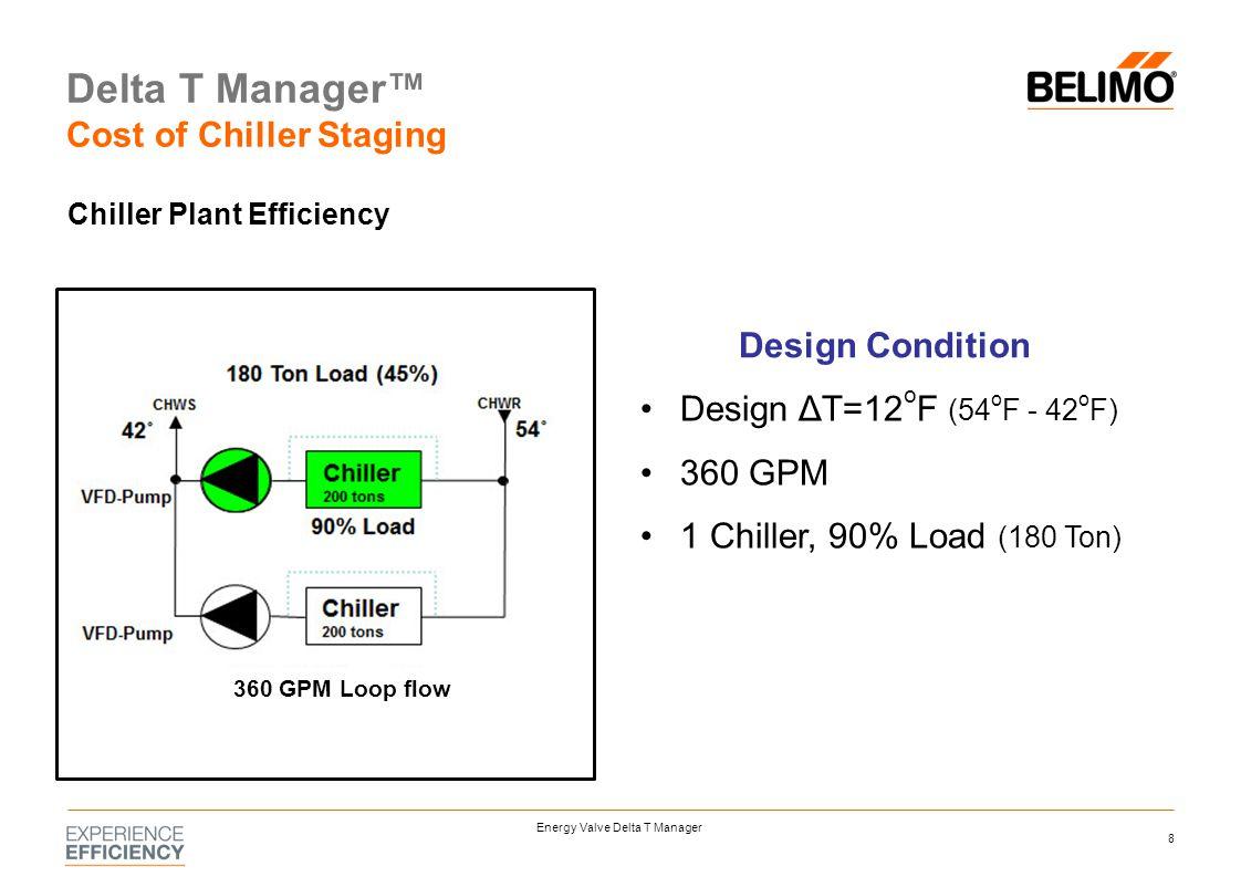 Energy Valve Delta T Manager - ppt download