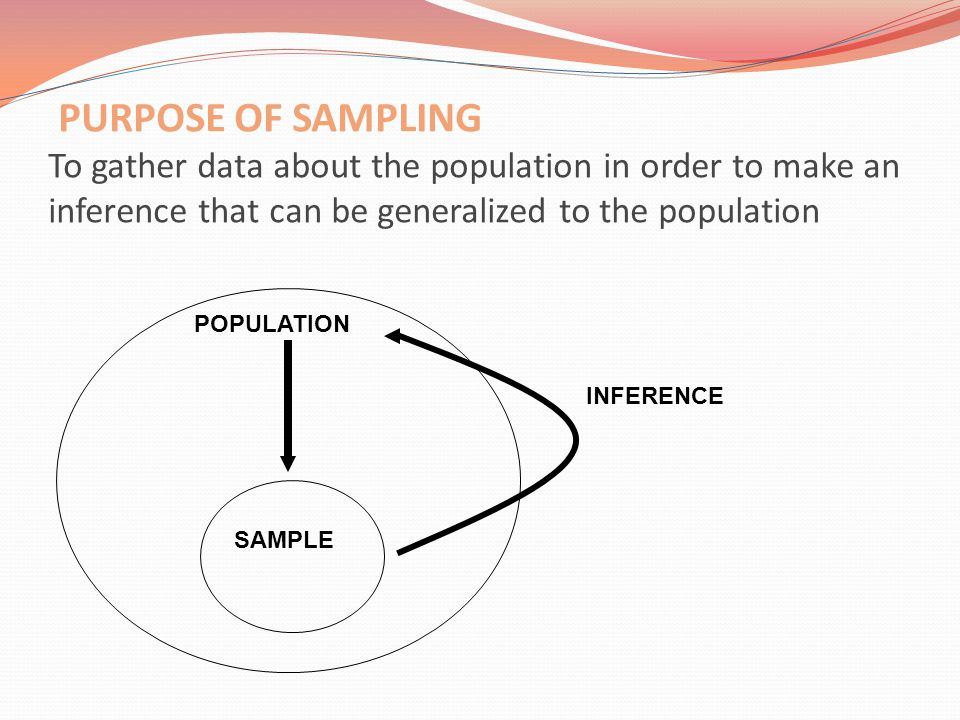 PURPOSE OF SAMPLING To gather data about the population in order to make an inference that can be generalized to the population