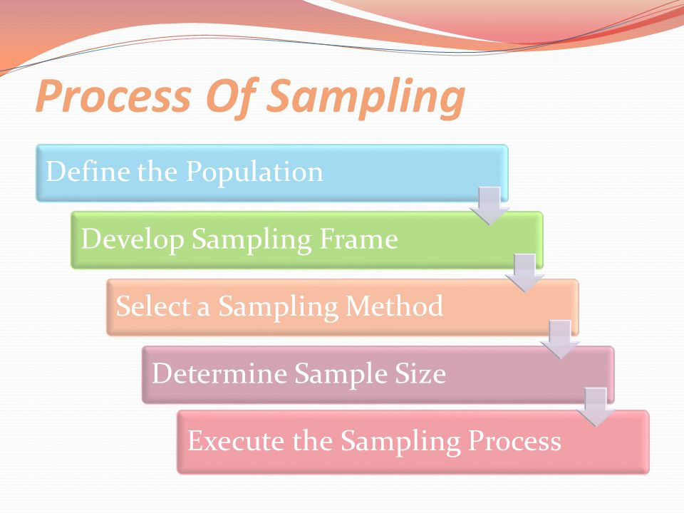 Process Of Sampling Define the Population Develop Sampling Frame