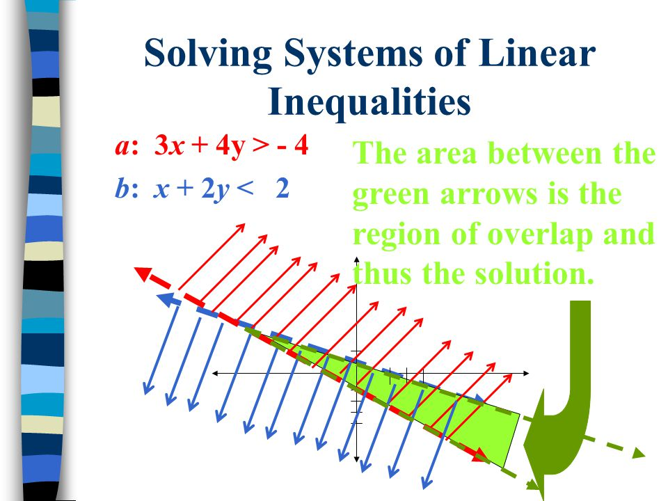 SYSTEMS OF LINEAR INEQUALITIES - ppt video online download