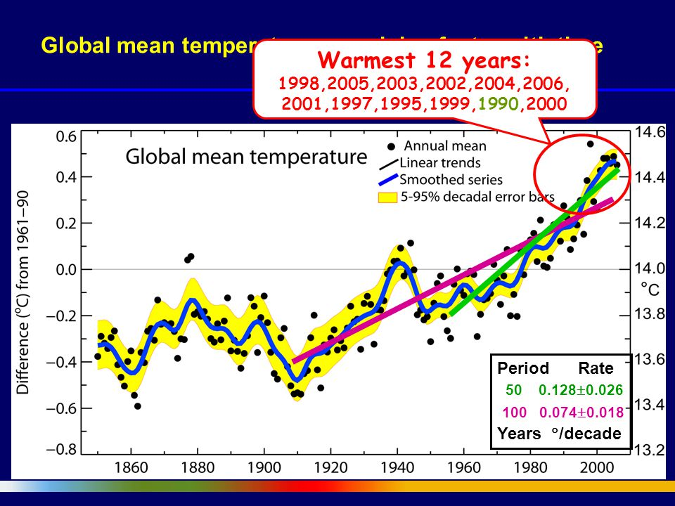 Global mean temperatures are rising faster with time Warmest 12 years: