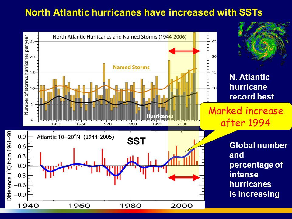 North Atlantic hurricanes have increased with SSTs