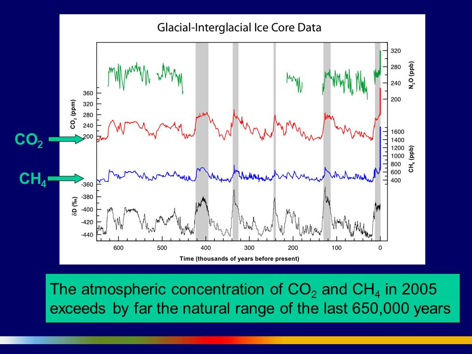The atmospheric concentration of CO2 and CH4 in 2005