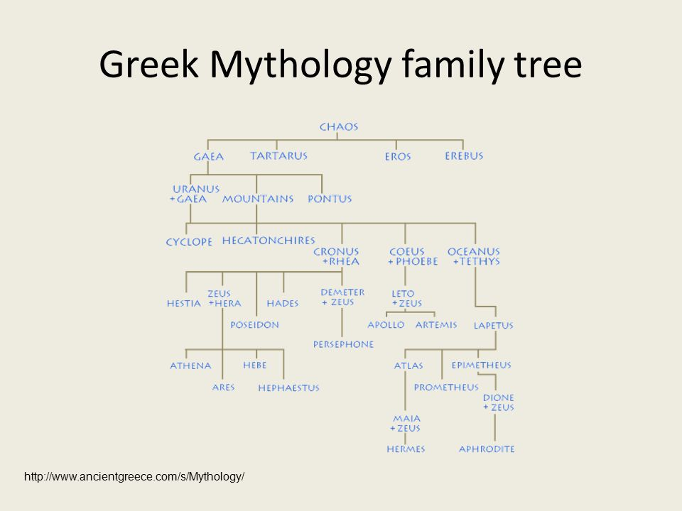Mythology What Is A Myth Myth Comes From Greek Word Mythos A