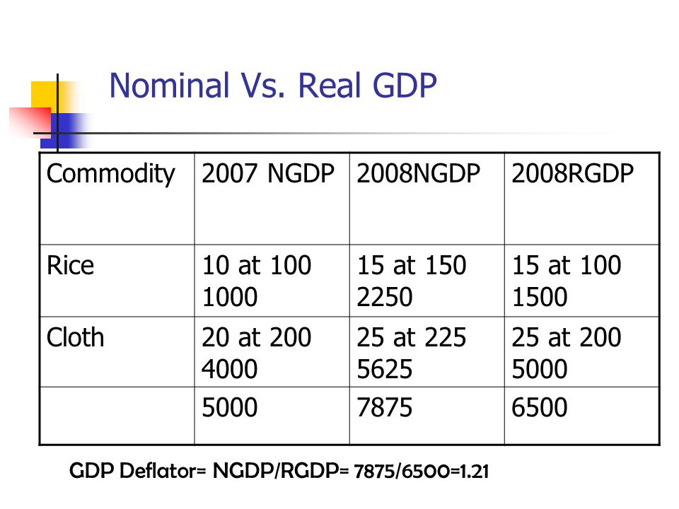 Nominal Vs. Real GDP Commodity 2007 NGDP 2008NGDP 2008RGDP Rice
