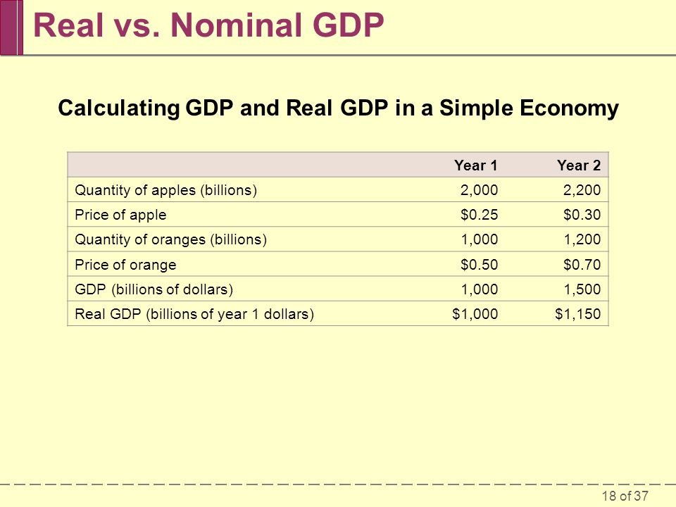 Calculating GDP and Real GDP in a Simple Economy