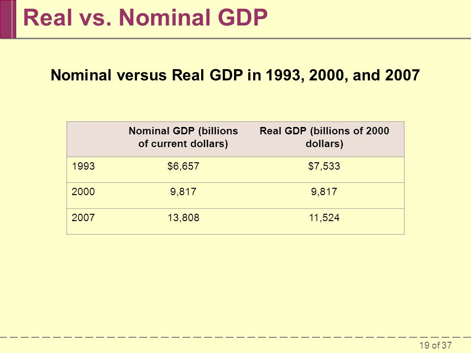 Real vs. Nominal GDP Nominal versus Real GDP in 1993, 2000, and 2007