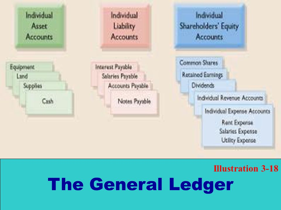 The General Ledger Illustration 3-18