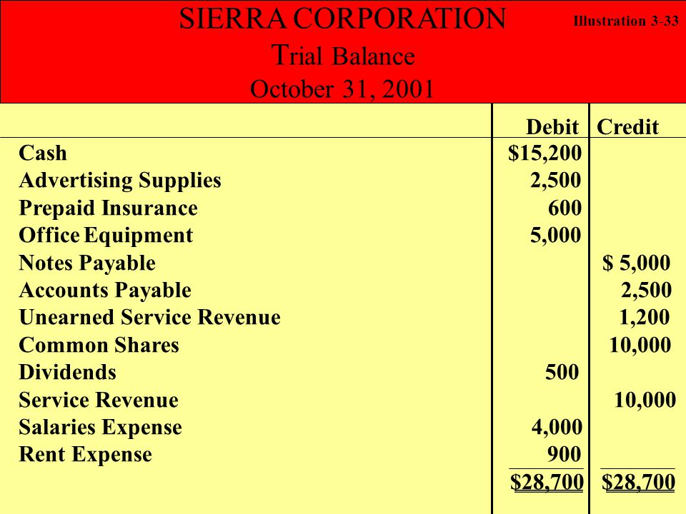 SIERRA CORPORATION Trial Balance October 31, 2001 Debit Credit