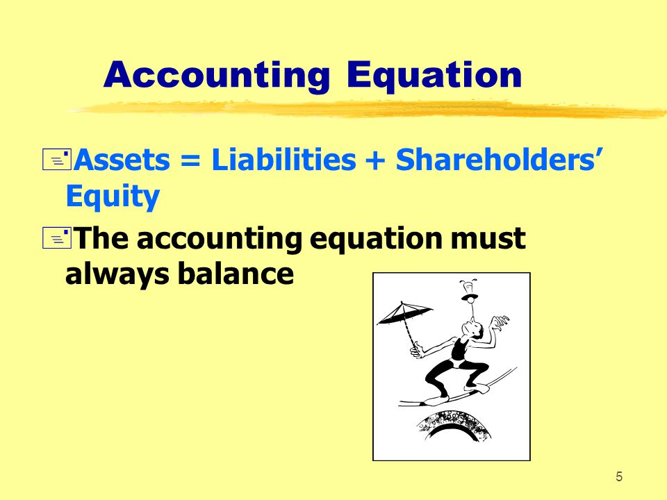 Accounting Equation Assets = Liabilities + Shareholders' Equity
