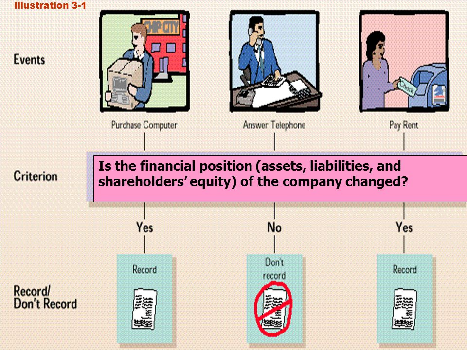 Illustration 3-1 Is the financial position (assets, liabilities, and shareholders' equity) of the company changed