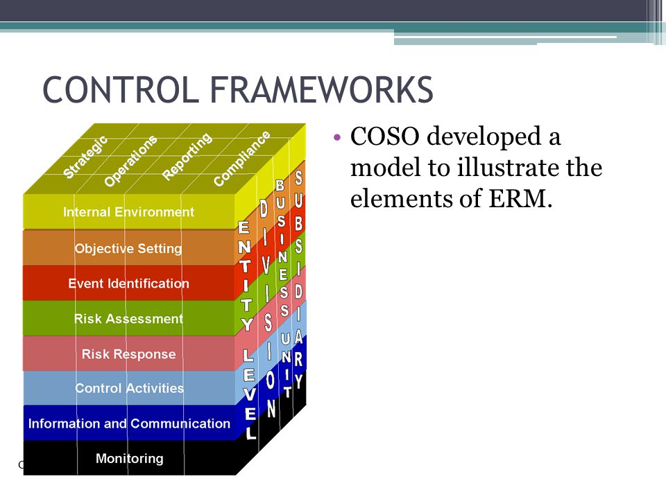 CONTROL FRAMEWORKS COSO developed a model to illustrate the elements of ERM.