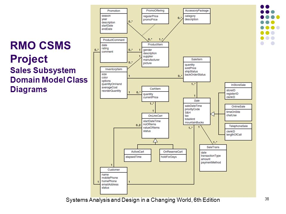 Systems Analysis And Design In A Changing World 6th Edition Ppt