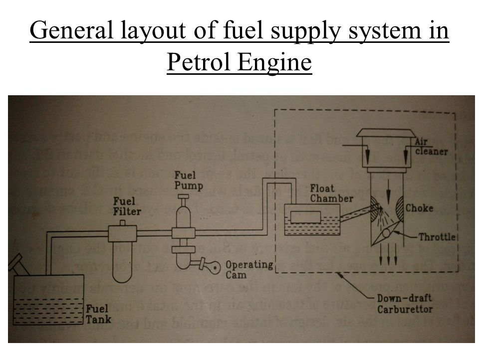 Terrific Carbureted Fuel System Ppt Video Online Download Wiring 101 Eumquscobadownsetwise Assnl