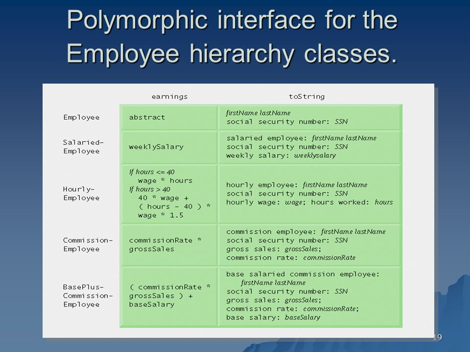 Polymorphic interface for the Employee hierarchy classes.